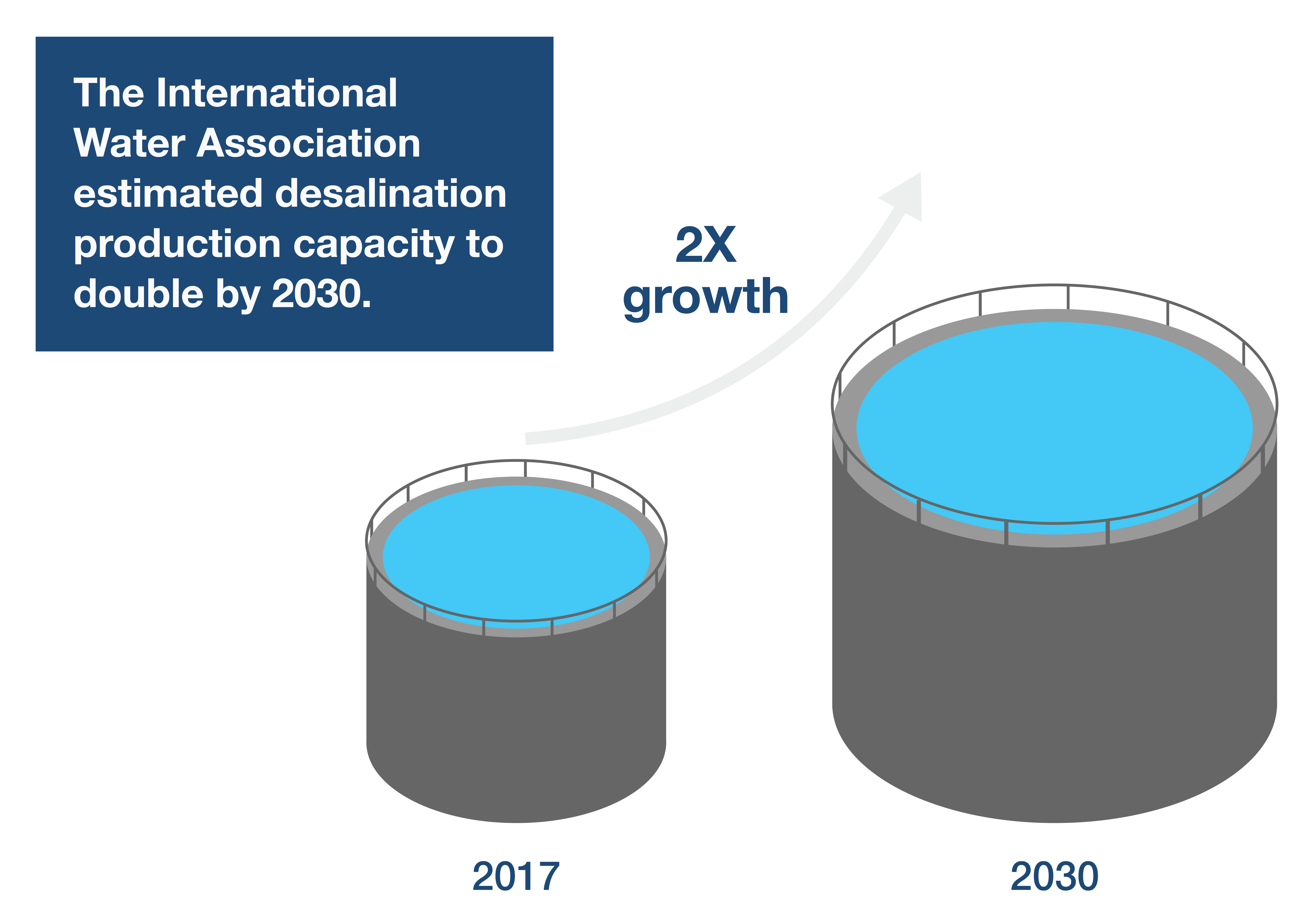 Desalination Growth
