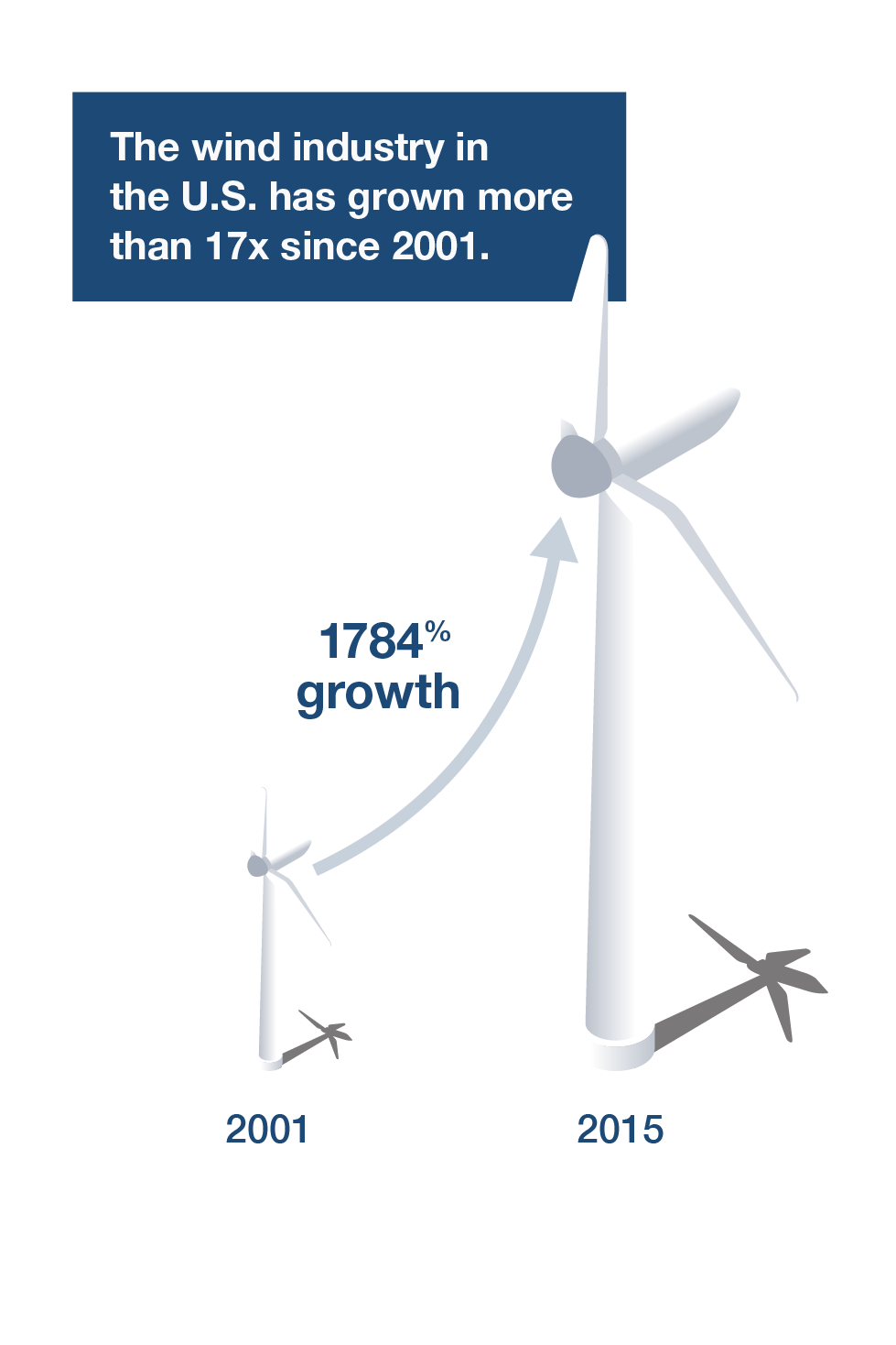 Wind is a limitless, free, and non-polluting renewable energy resource that consumes virtually no water. At Invenergy, we're harvesting more of it than any other independent producer in North America.